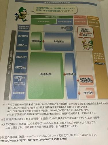 東京都 高校無償化